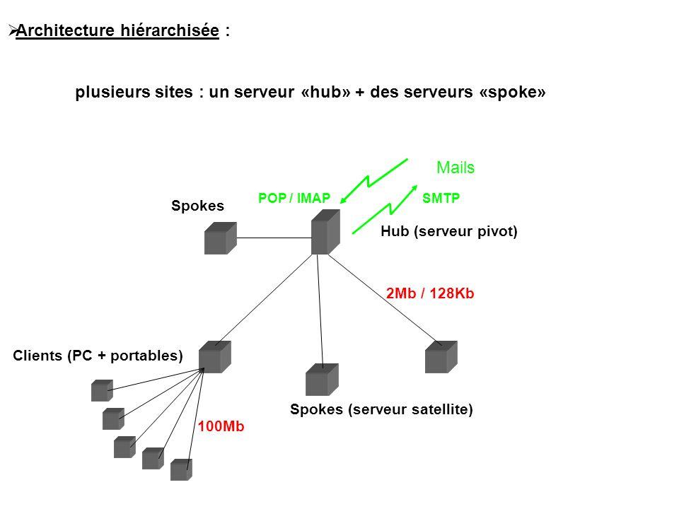  Architecture hiérarchisée : plusieurs sites : un serveur «hub» + des serveurs «spoke» Hub (serveur pivot) Spokes (serveur satellite) Clients (PC + portables) Spokes Mails 2Mb / 128Kb 100Mb SMTPPOP / IMAP
