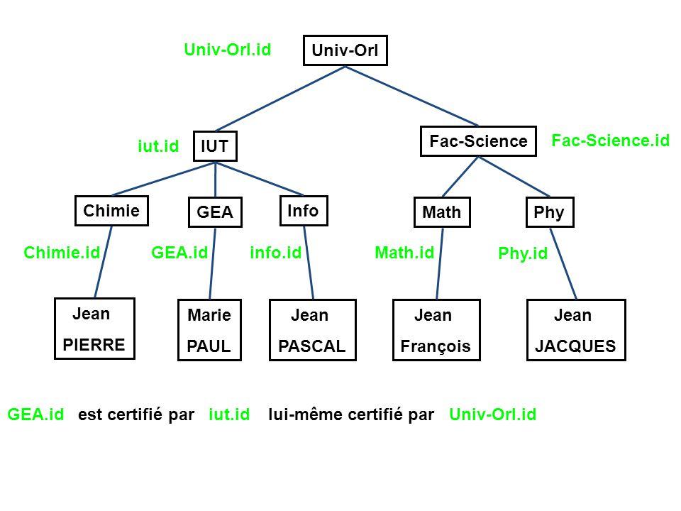 Univ-Orl IUT Fac-Science GEA InfoChimie MathPhy Jean PIERRE Marie PAUL Jean PASCAL Jean François Jean JACQUES Univ-Orl.id iut.id Fac-Science.id Chimie.idGEA.idinfo.idMath.id Phy.id GEA.id est certifié par iut.id lui-même certifié par Univ-Orl.id