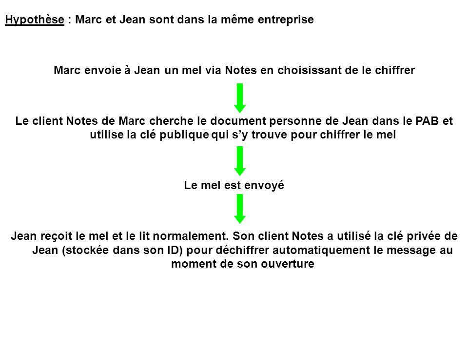 Hypothèse : Marc et Jean sont dans la même entreprise Marc envoie à Jean un mel via Notes en choisissant de le chiffrer Le client Notes de Marc cherch