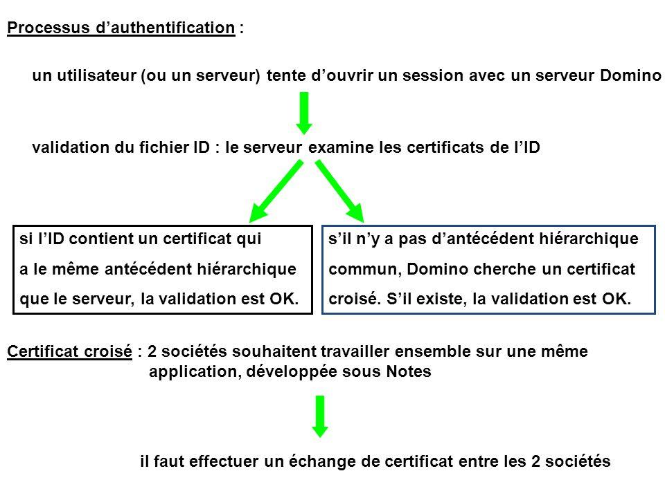 Processus d'authentification : un utilisateur (ou un serveur) tente d'ouvrir un session avec un serveur Domino validation du fichier ID : le serveur examine les certificats de l'ID si l'ID contient un certificat qui a le même antécédent hiérarchique que le serveur, la validation est OK.