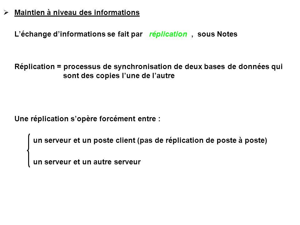  Maintien à niveau des informations L'échange d'informations se fait par réplication, sous Notes Réplication = processus de synchronisation de deux bases de données qui sont des copies l'une de l'autre Une réplication s'opère forcément entre : un serveur et un poste client (pas de réplication de poste à poste) un serveur et un autre serveur