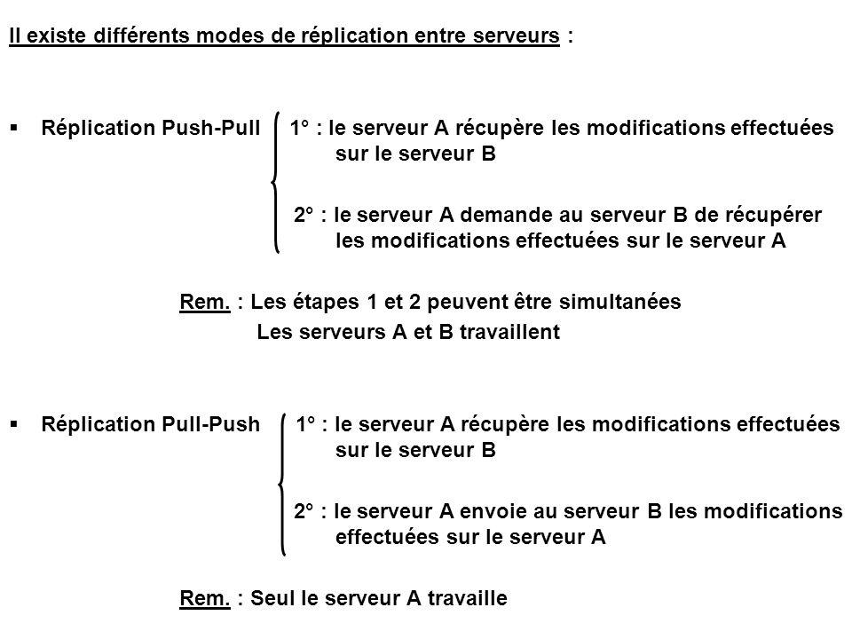 Il existe différents modes de réplication entre serveurs :  Réplication Push-Pull 1° : le serveur A récupère les modifications effectuées sur le serveur B 2° : le serveur A demande au serveur B de récupérer les modifications effectuées sur le serveur A Rem.