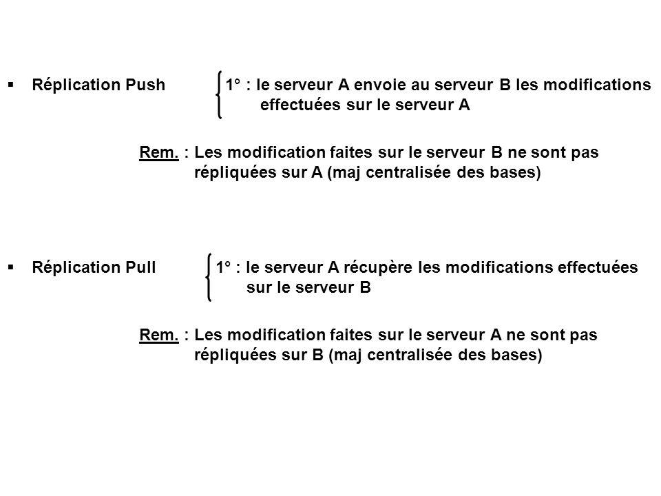  Réplication Push 1° : le serveur A envoie au serveur B les modifications effectuées sur le serveur A Rem. : Les modification faites sur le serveur B