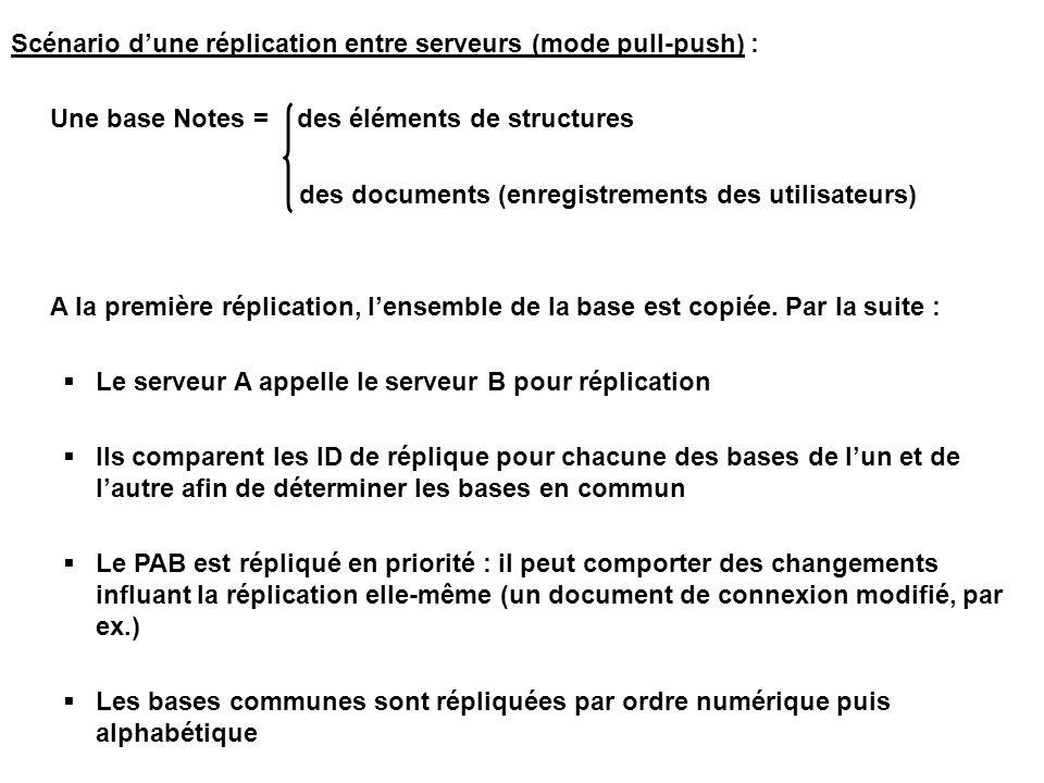 Scénario d'une réplication entre serveurs (mode pull-push) : Une base Notes = des éléments de structures des documents (enregistrements des utilisateurs) A la première réplication, l'ensemble de la base est copiée.