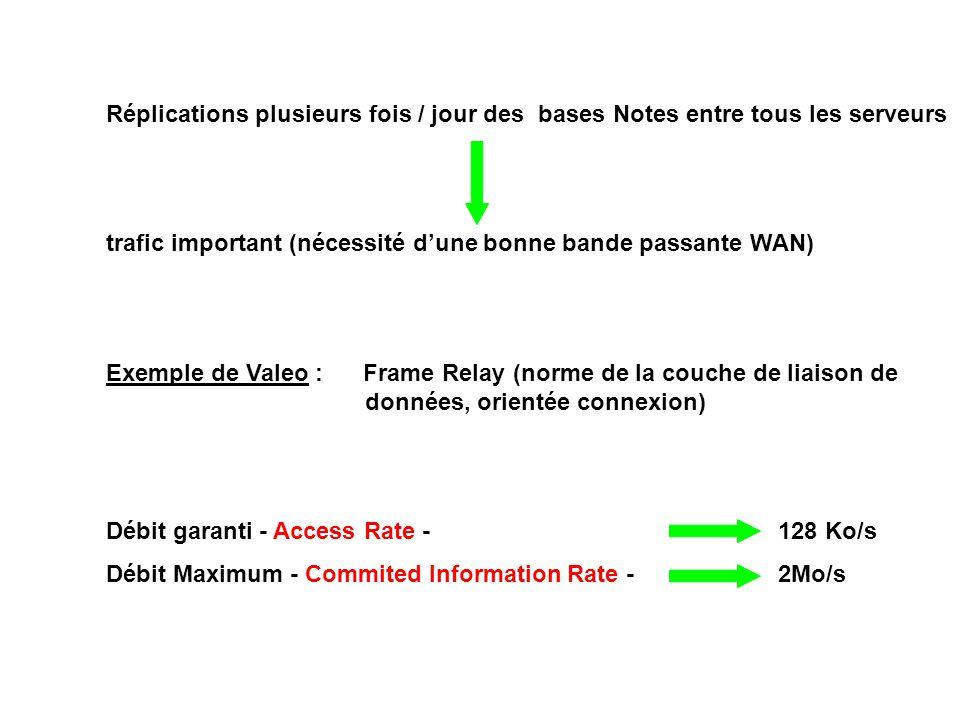 Réplications plusieurs fois / jour des bases Notes entre tous les serveurs trafic important (nécessité d'une bonne bande passante WAN) Exemple de Valeo : Frame Relay (norme de la couche de liaison de données, orientée connexion) Débit garanti - Access Rate -128 Ko/s Débit Maximum - Commited Information Rate -2Mo/s