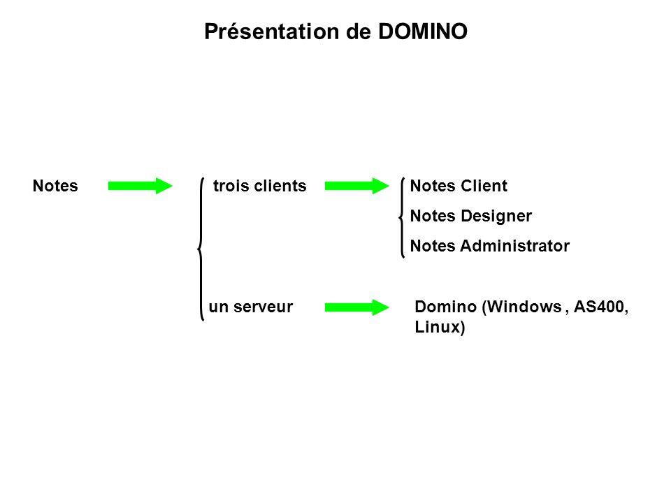 Présentation de DOMINO Notes trois clients Notes Client Notes Designer Notes Administrator un serveur Domino (Windows, AS400, Linux)