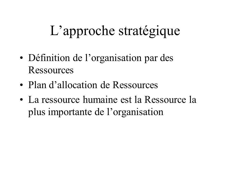 L'approche stratégique Définition de l'organisation par des Ressources Plan d'allocation de Ressources La ressource humaine est la Ressource la plus i