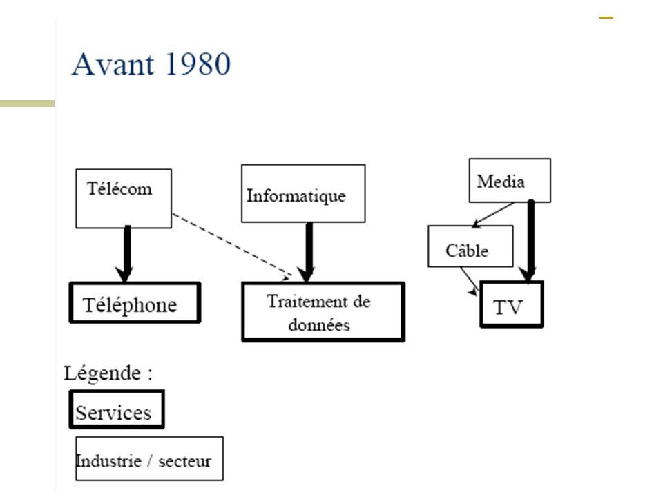 Convergence des médias et des services