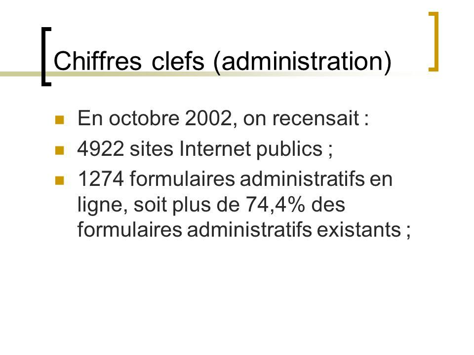 Chiffres clefs (administration) En octobre 2002, on recensait : 4922 sites Internet publics ; 1274 formulaires administratifs en ligne, soit plus de 74,4% des formulaires administratifs existants ;
