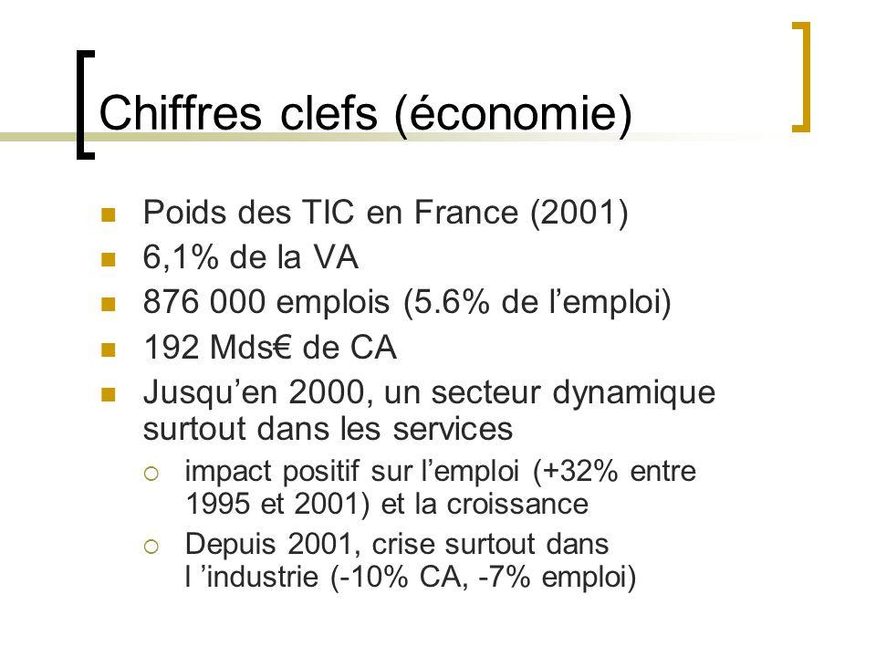 Chiffres clefs (économie) Poids des TIC en France (2001) 6,1% de la VA 876 000 emplois (5.6% de l'emploi) 192 Mds€ de CA Jusqu'en 2000, un secteur dynamique surtout dans les services  impact positif sur l'emploi (+32% entre 1995 et 2001) et la croissance  Depuis 2001, crise surtout dans l 'industrie (-10% CA, -7% emploi)