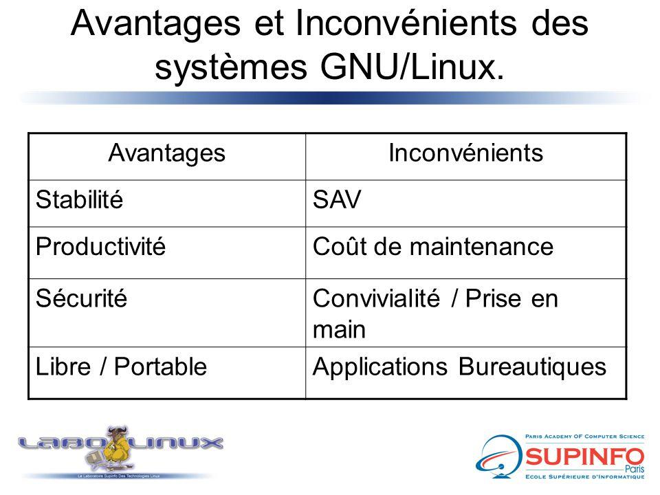 Avantages et Inconvénients des systèmes GNU/Linux. AvantagesInconvénients StabilitéSAV ProductivitéCoût de maintenance SécuritéConvivialité / Prise en