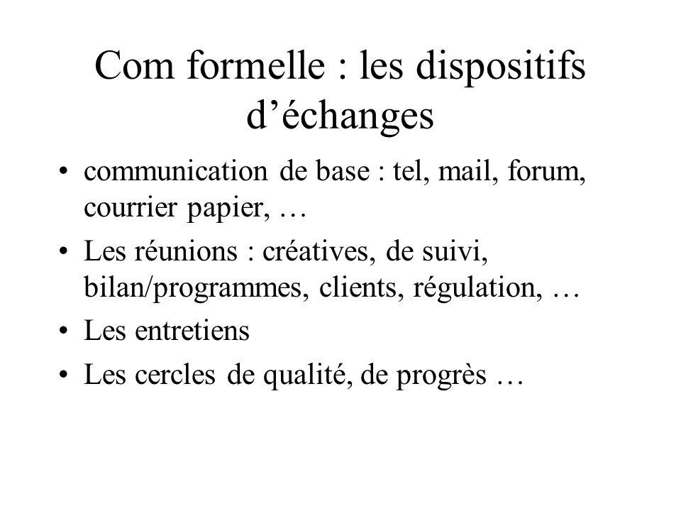Com formelle : les dispositifs d'échanges communication de base : tel, mail, forum, courrier papier, … Les réunions : créatives, de suivi, bilan/programmes, clients, régulation, … Les entretiens Les cercles de qualité, de progrès …