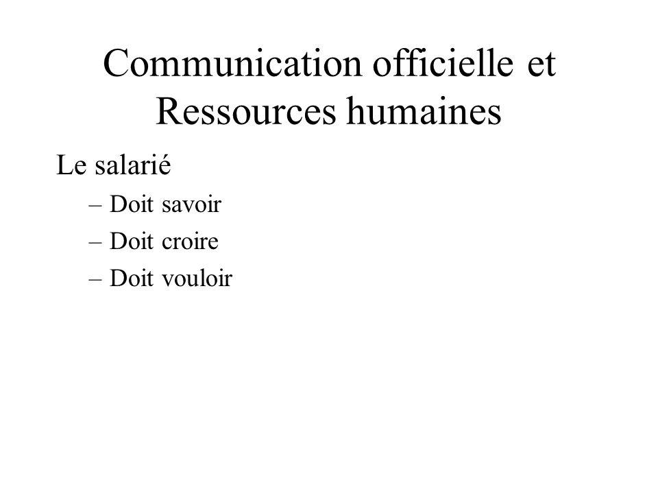 Communication officielle et Ressources humaines Le salarié –Doit savoir –Doit croire –Doit vouloir