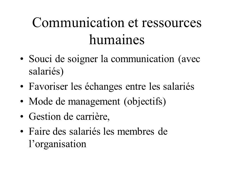 Communication et ressources humaines Souci de soigner la communication (avec salariés) Favoriser les échanges entre les salariés Mode de management (objectifs) Gestion de carrière, Faire des salariés les membres de l'organisation