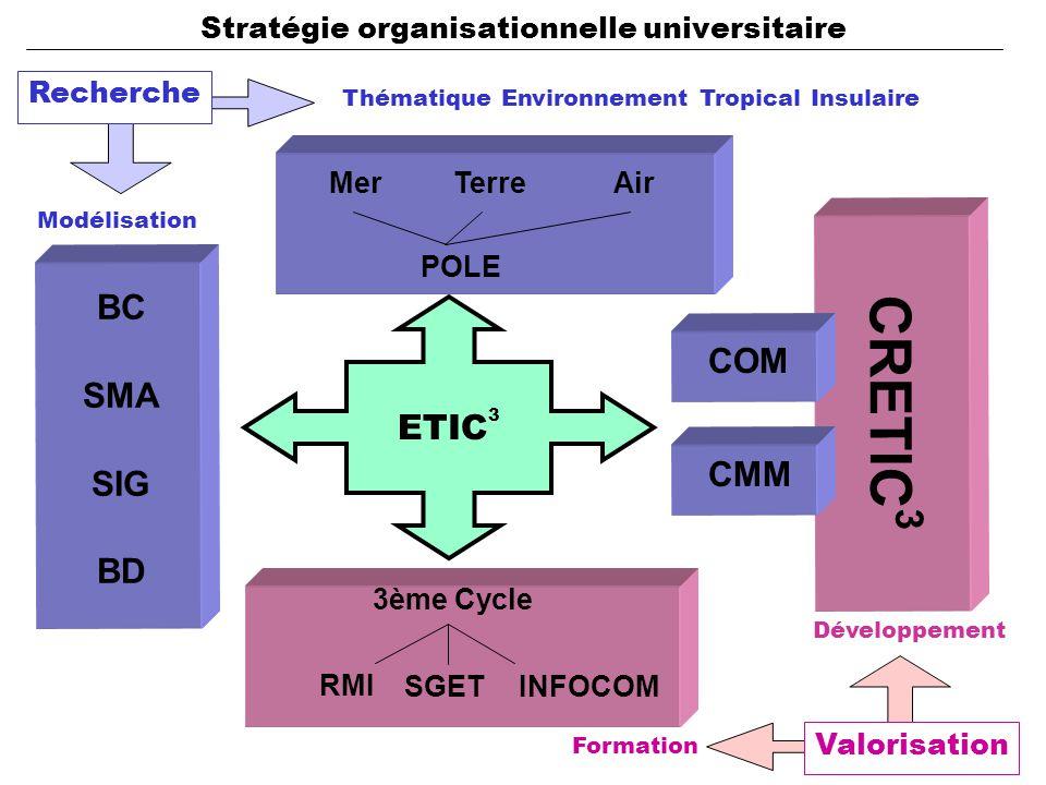 Recherche Thématique Environnement Tropical Insulaire Modélisation CRETIC 3 BC SMA SIG BD POLE MerAirTerre 3ème Cycle RMI SGETINFOCOM CMM Formation Développement Valorisation ETIC 3 COM Stratégie organisationnelle universitaire