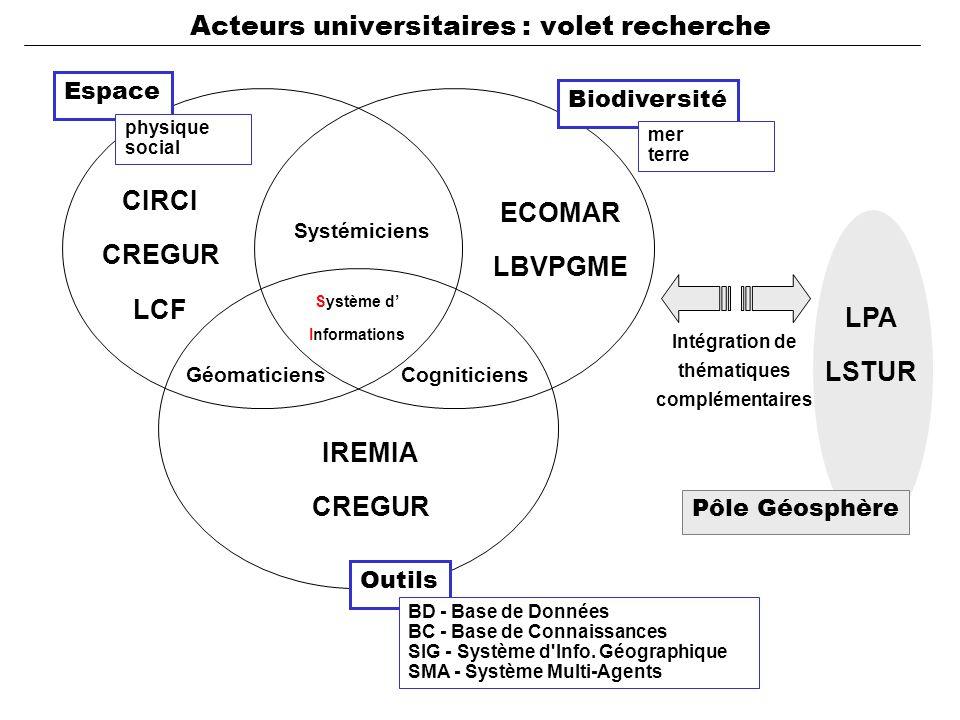 Espace Biodiversité CIRCI CREGUR LCF ECOMAR LBVPGME IREMIA CREGUR Systémiciens Système d' Informations CogniticiensGéomaticiens Outils BD - Base de Données BC - Base de Connaissances SIG - Système d Info.