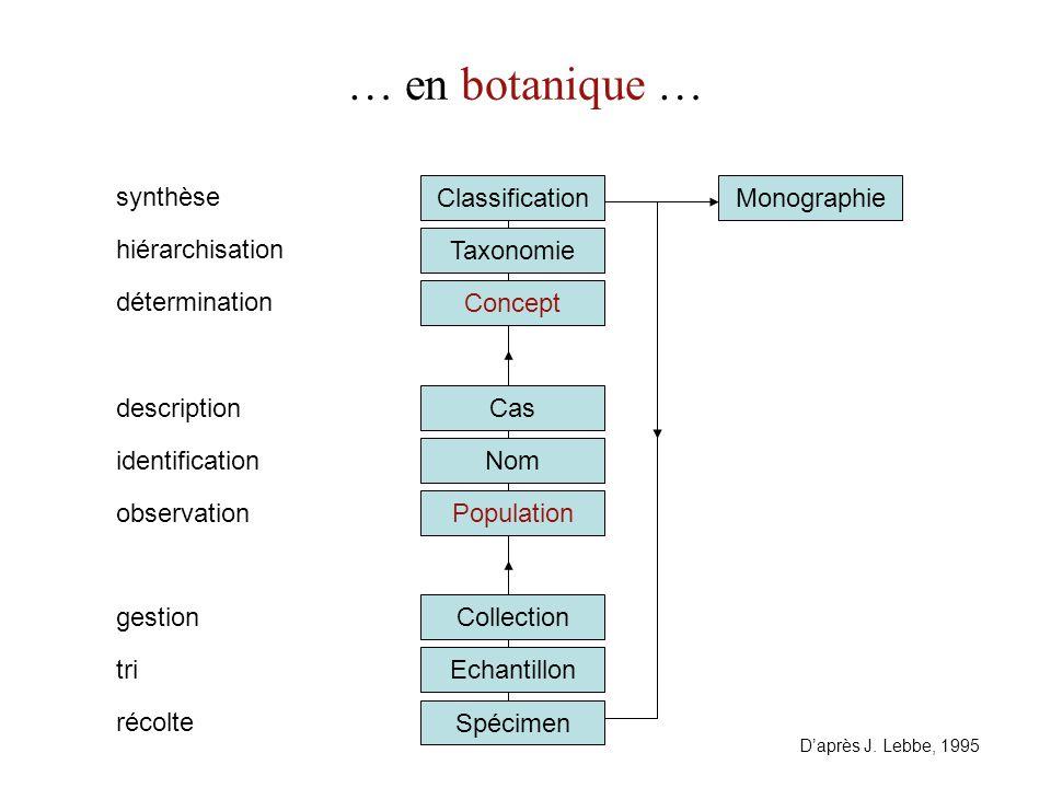 Cas Concept Taxonomie Classification … en botanique … Spécimen Echantillon identification hiérarchisation tri Collection Population récolte synthèse g