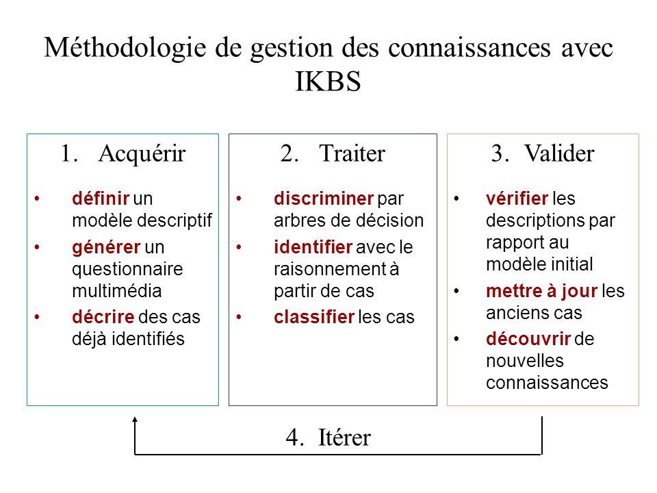 Méthodologie de gestion des connaissances avec IKBS 1.Acquérir définir un modèle descriptif générer un questionnaire multimédia décrire des cas déjà i
