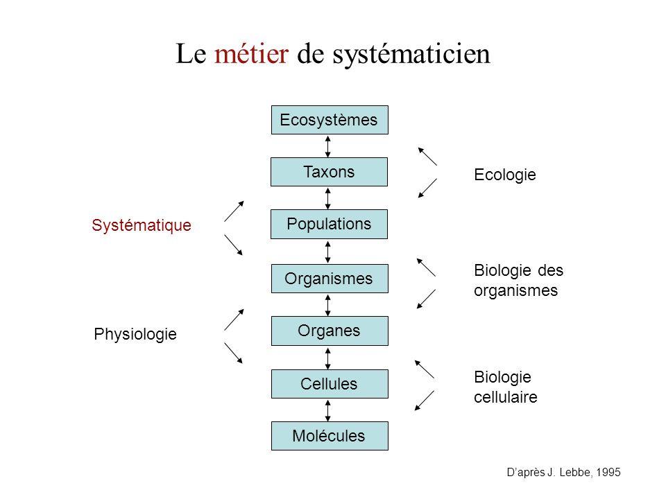 Le métier de systématicien Molécules Cellules Systématique Physiologie Ecologie Biologie des organismes Biologie cellulaire Organes Organismes Populations Taxons Ecosystèmes D'après J.