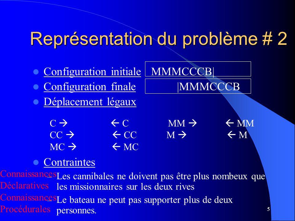 6 Représentation du problème # 3 Configuration initiale: S: 3 | 3 | T Configuration finale: S: 0 | 0 | F Déplacement légaux Regles de Production – If S[C] >= 1 then S[C] = S[C]-1 Les contraintes – If S[C] >= 2 then S[C] S[C] –2 etc…concernant le bateau sont incluses Contraintes For all S, S[C] <= S[M] and (3 – S[C]) <= (3 – S[M]) or (S[M] = 0) or (S[M] = 3) M C B
