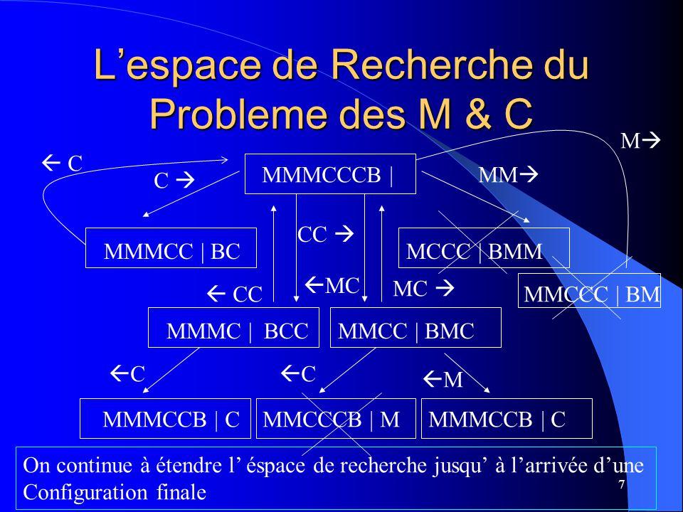 8 Une Solution pour le Probleme du M & C MMMCCCB | MMMC | BCC MMMCCB | C MMM | BCC MC | BMMCC MMCCB | MC CC | BMMMC CCCB | MMM C | BCCMMM CCB | CMMM | BCCCMMM Le développement explicite de l' éspace de recherche entier n'est pas une solution pratique.