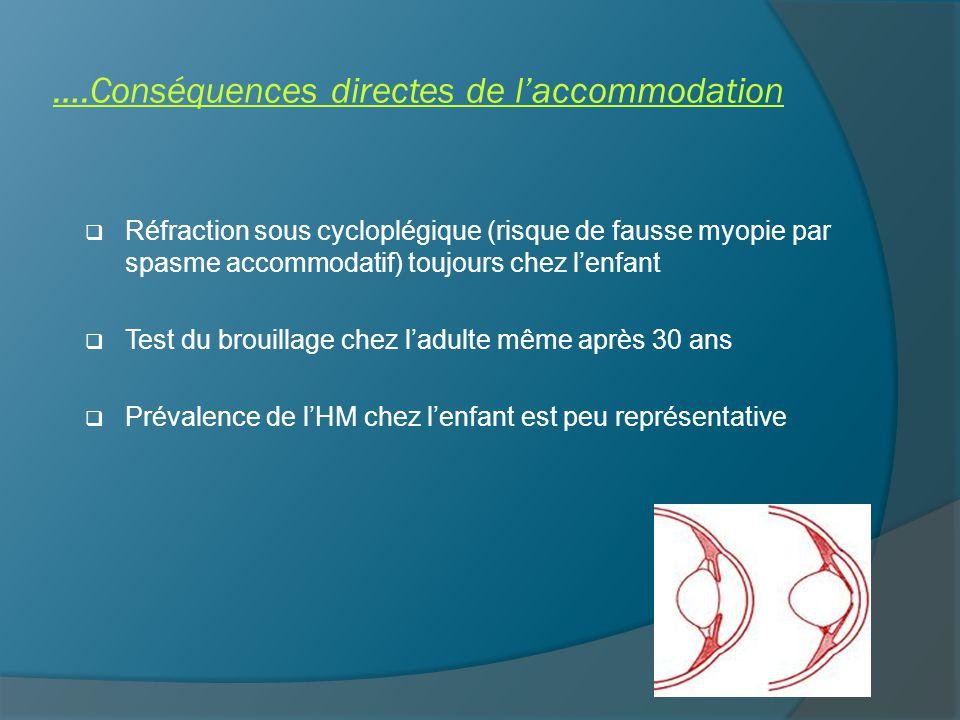 ….Conséquences directes de l'accommodation  Réfraction sous cycloplégique (risque de fausse myopie par spasme accommodatif) toujours chez l'enfant  Test du brouillage chez l'adulte même après 30 ans  Prévalence de l'HM chez l'enfant est peu représentative