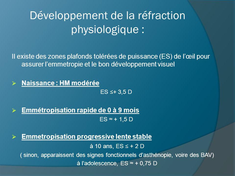 Développement de la réfraction physiologique : Il existe des zones plafonds tolérées de puissance (ES) de l'œil pour assurer l'emmetropie et le bon développement visuel  Naissance : HM modérée ES ≤+ 3,5 D  Emmétropisation rapide de 0 à 9 mois ES ≈ + 1,5 D  Emmetropisation progressive lente stable à 10 ans, ES ≤ + 2 D ( sinon, apparaissent des signes fonctionnels d'asthénopie, voire des BAV) à l'adolescence, ES ≈ + 0,75 D