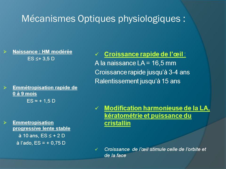 Mécanismes Optiques physiologiques : HM = échec d'emmétropisation ou HM initiale trop forte Amétropie non strabique : HM maximale à 9 mois HM stable ensuite, après 4-5 ans Amétropie strabique : 51% de HM de + 3,5D Strabique // 15% Orthophorique
