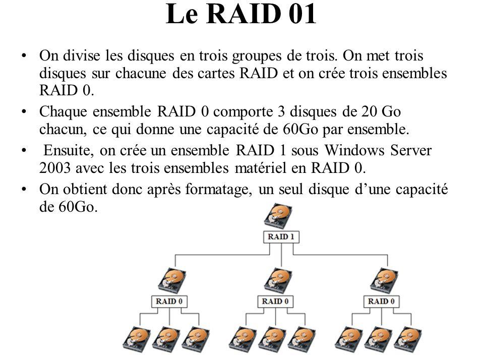 Le RAID 01 On divise les disques en trois groupes de trois. On met trois disques sur chacune des cartes RAID et on crée trois ensembles RAID 0. Chaque