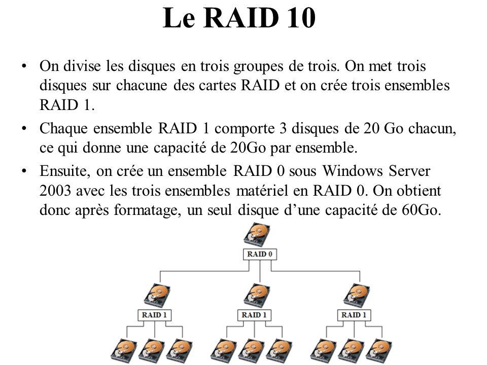 Le RAID 10 On divise les disques en trois groupes de trois. On met trois disques sur chacune des cartes RAID et on crée trois ensembles RAID 1. Chaque