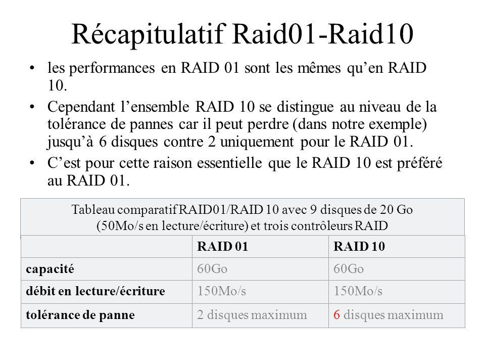 Le RAID 50 et les autres combinaisons Une autre combinaison très utilisée est le RAID 50.