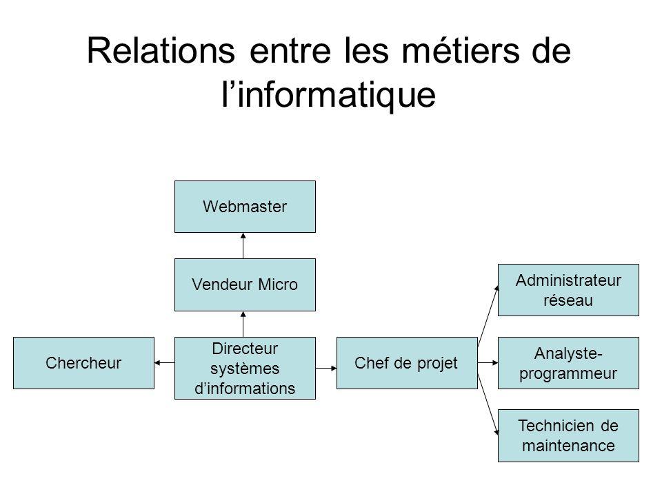 Vendeur Micro Webmaster Chercheur Directeur systèmes d'informations Chef de projet Analyste- programmeur Administrateur réseau Technicien de maintenan