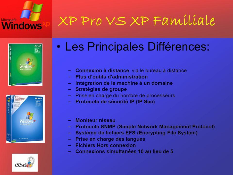 XP Pro VS XP Familiale Les Principales Différences: –Connexion à distance, via le bureau à distance –Plus d'outils d'administration –Intégration de la