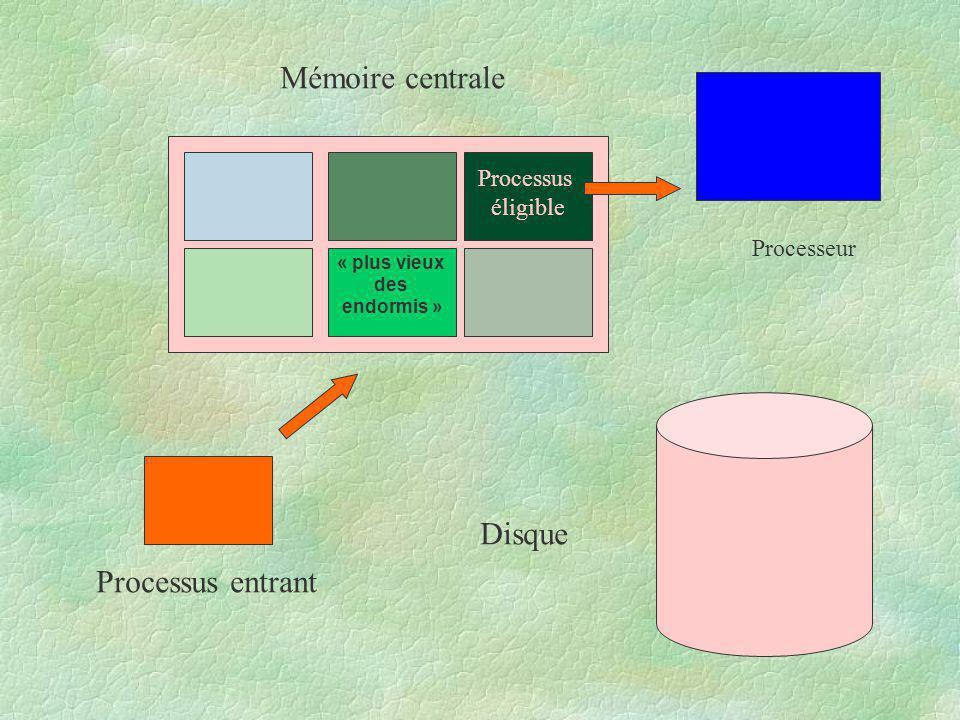 Processus éligible « plus vieux des endormis » Mémoire centrale Disque Processeur Processus entrant