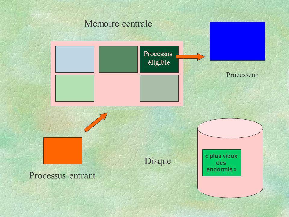 Processus éligible Mémoire centrale Disque Processeur Processus entrant « plus vieux des endormis »