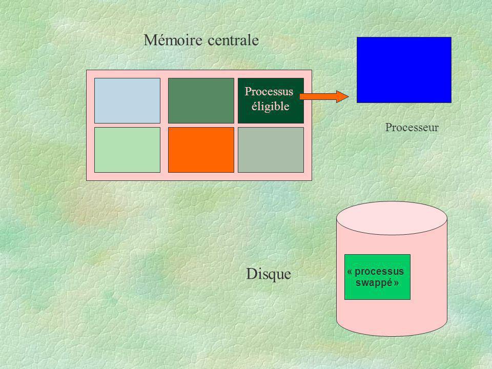 Processus éligible Mémoire centrale Disque Processeur « processus swappé »