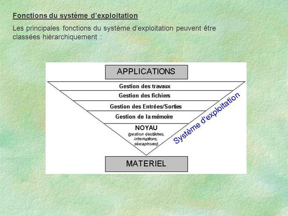 Fonctions du système d'exploitation Les principales fonctions du système d'exploitation peuvent être classées hiérarchiquement :