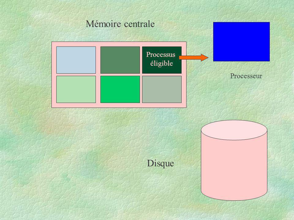 Processus éligible Mémoire centrale Disque Processeur