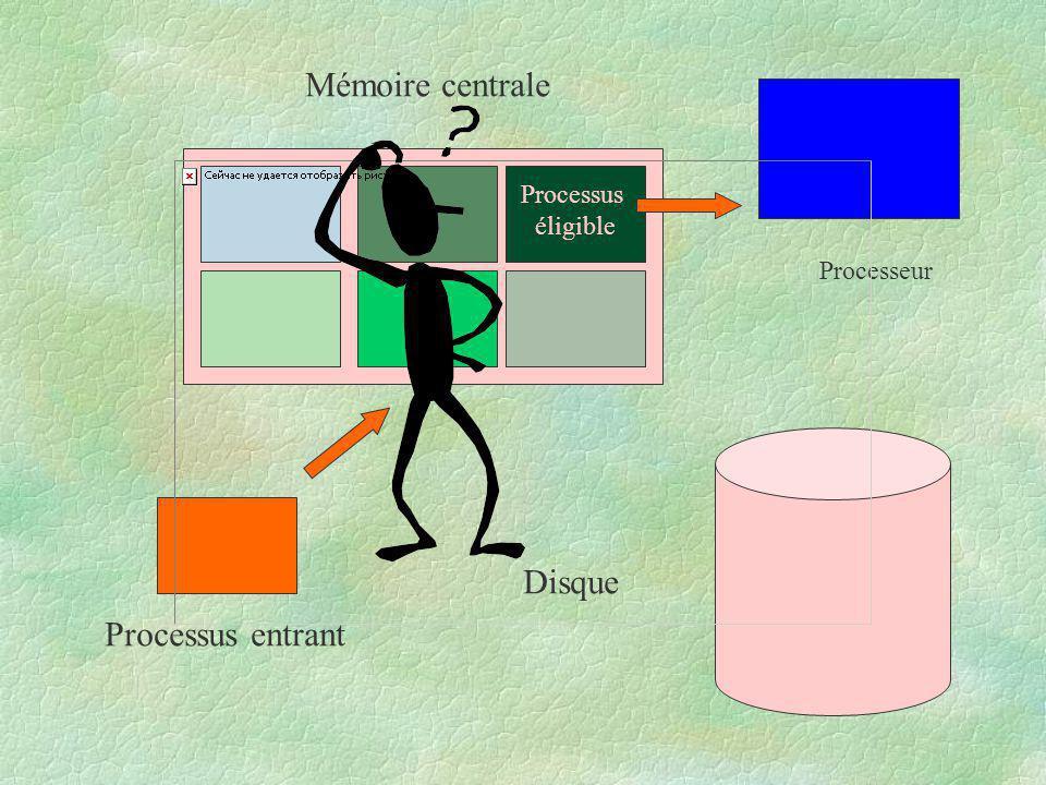 Processus éligible Mémoire centrale Disque Processeur Processus entrant