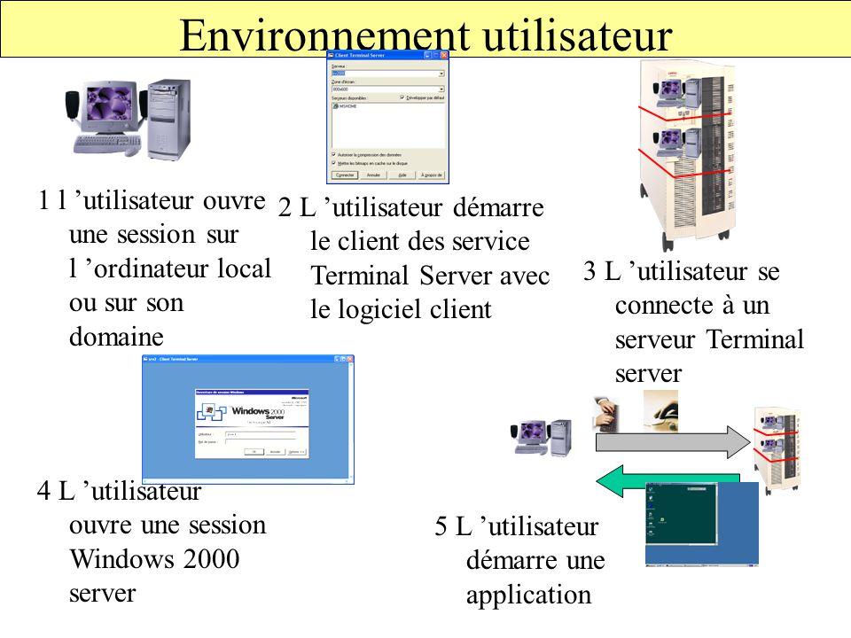 Environnement utilisateur 3 L 'utilisateur se connecte à un serveur Terminal server 4 L 'utilisateur ouvre une session Windows 2000 server 5 L 'utilisateur démarre une application 1 l 'utilisateur ouvre une session sur l 'ordinateur local ou sur son domaine 2 L 'utilisateur démarre le client des service Terminal Server avec le logiciel client