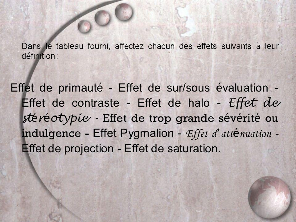 Dans le tableau fourni, affectez chacun des effets suivants à leur d é finition : Effet de primaut é - Effet de sur/sous é valuation - Effet de contraste - Effet de halo - Effet de st é r é otypie - Effet de trop grande s é v é rit é ou indulgence - Effet Pygmalion - Effet d ' att é nuation - Effet de projection - Effet de saturation.