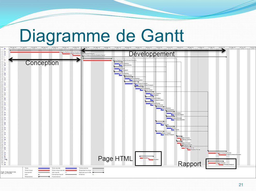21 Diagramme de Gantt 21 Conception Développement Page HTML Rapport 21