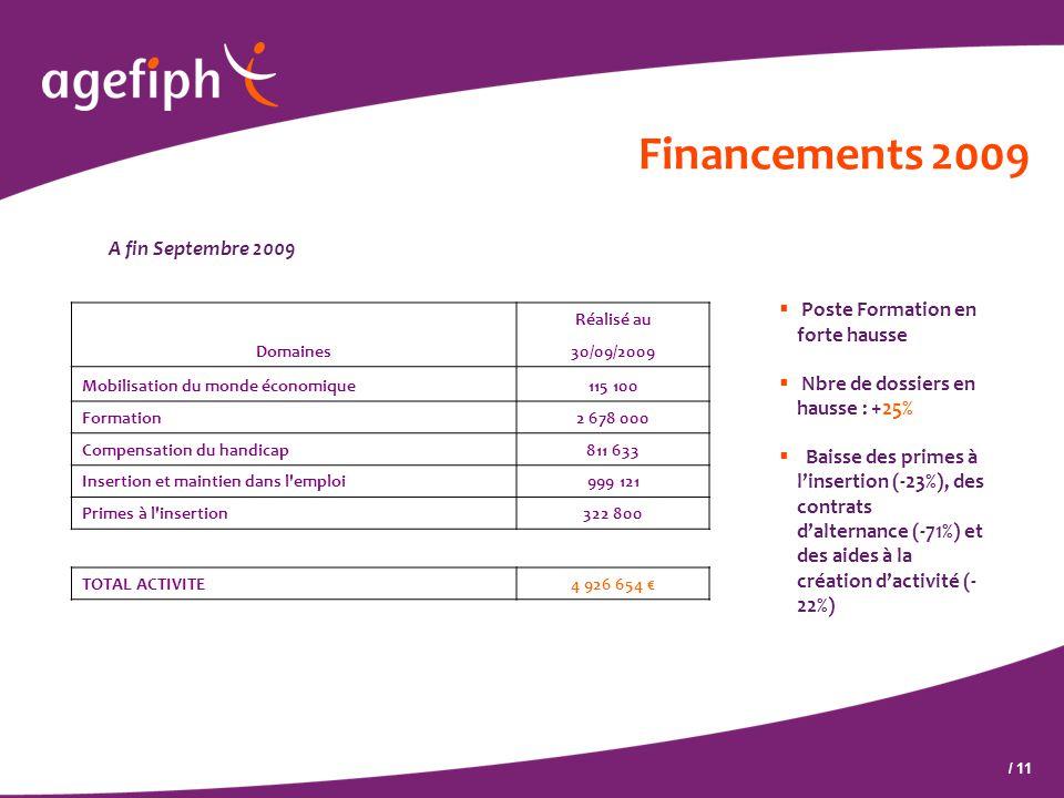 / 11 Financements 2009 A fin Septembre 2009  Poste Formation en forte hausse  Nbre de dossiers en hausse : +25%  Baisse des primes à l'insertion (-