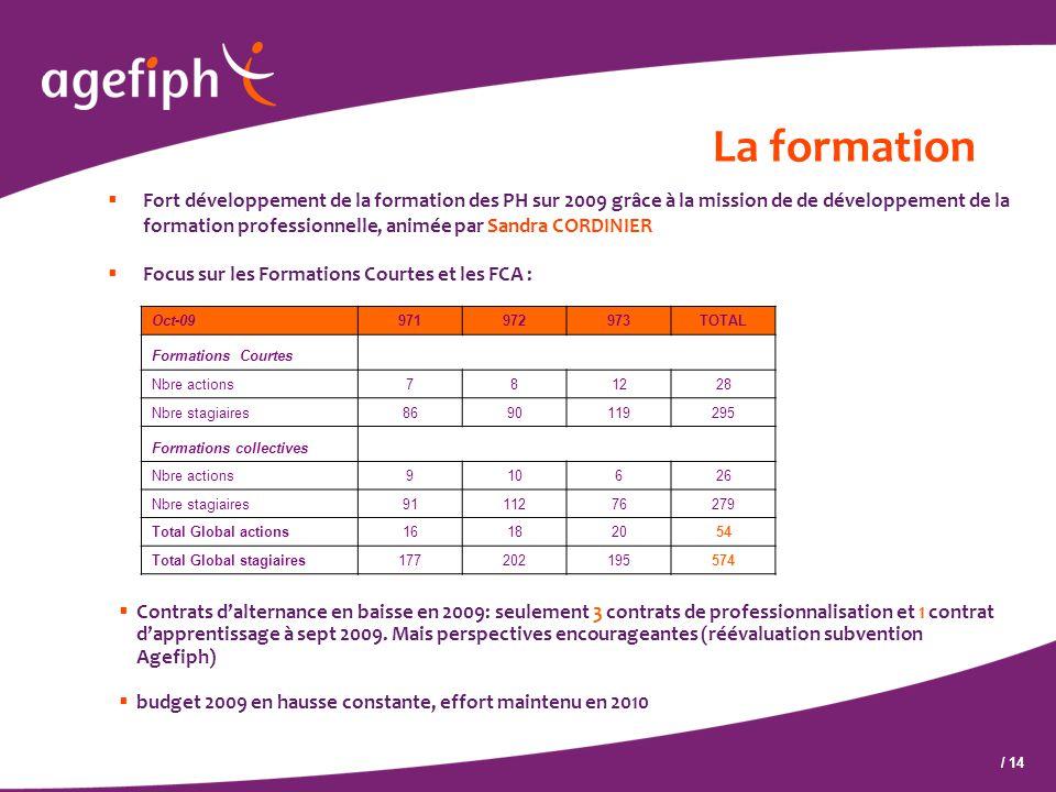 / 14 La formation  Fort développement de la formation des PH sur 2009 grâce à la mission de de développement de la formation professionnelle, animée