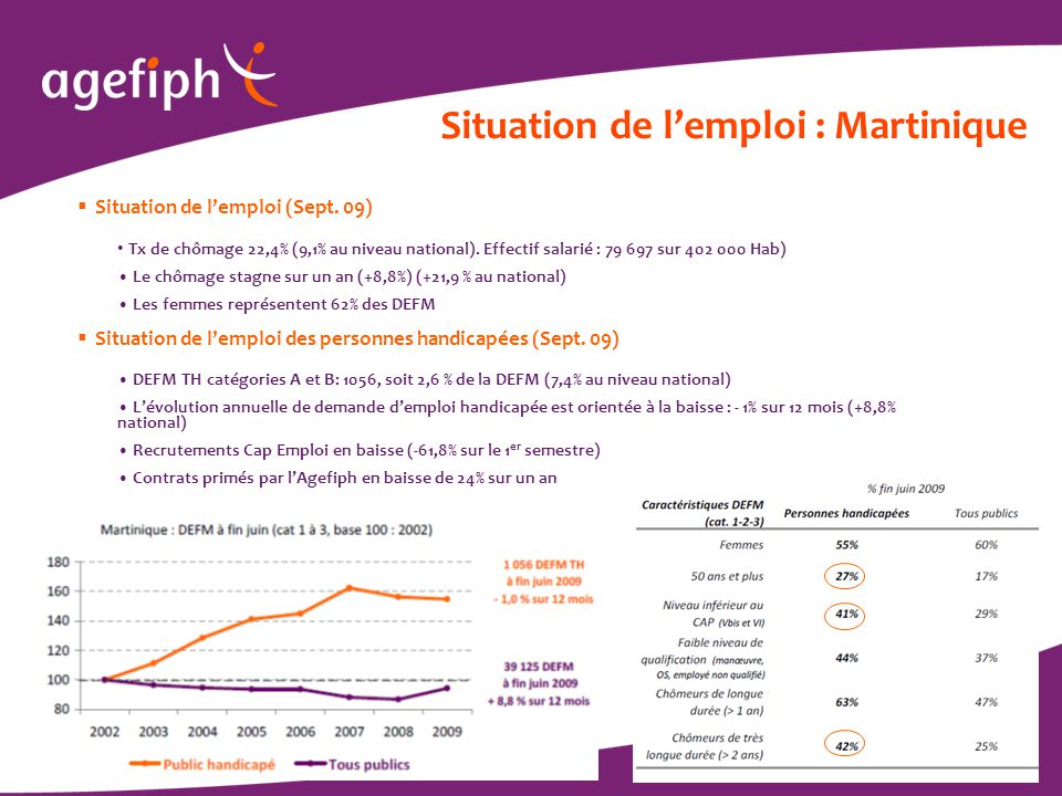 / 7 Situation de l'emploi : Martinique  Situation de l'emploi (Sept. 09) Tx de chômage 22,4% (9,1% au niveau national). Effectif salarié : 79 697 sur