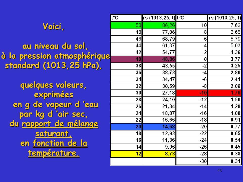 40 Voici, au niveau du sol, au niveau du sol, à la pression atmosphérique standard (1013,25 hPa), à la pression atmosphérique standard (1013,25 hPa), quelques valeurs, exprimées en g de vapeur d 'eau en g de vapeur d 'eau par kg d 'air sec, du rapport de mélange saturant, en fonction de la température.