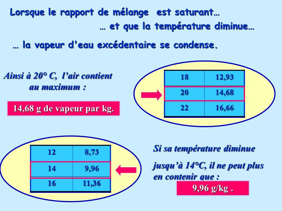 Lorsque le rapport de mélange est saturant… … et que la température diminue… … la vapeur d eau excédentaire se condense.