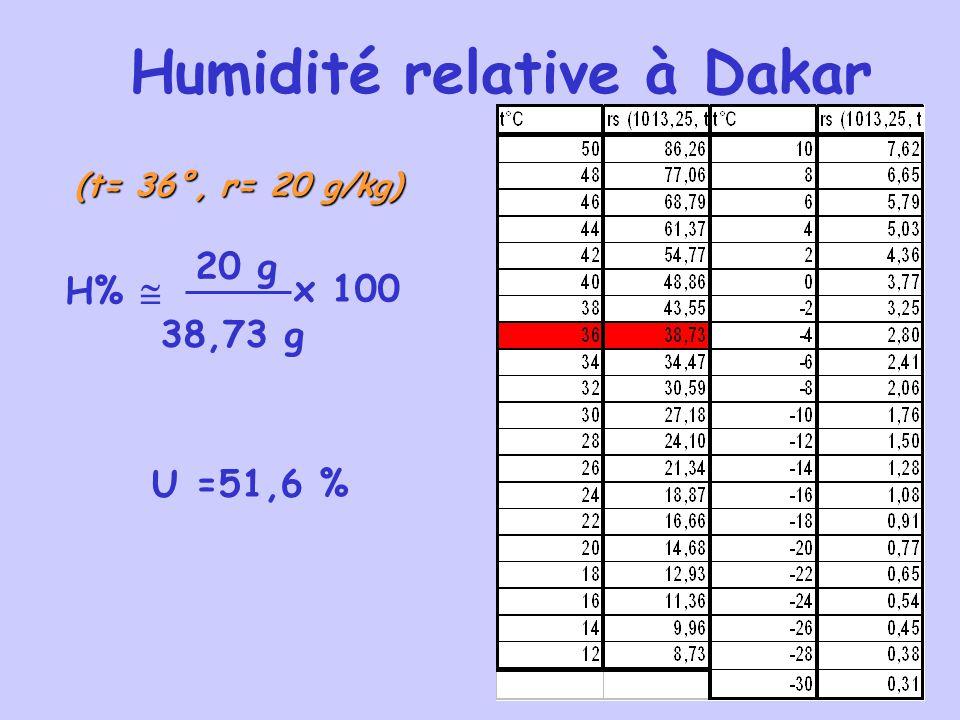 50 Humidité relative à Dakar (t= 36°, r= 20 g/kg) H%  20 g 38,73 g x 100 U =51,6 %