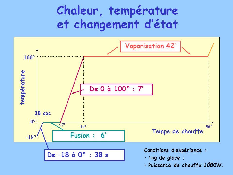56 Temps de chauffe température 100° 0° -18° 38 sec ~7' 14'56' Vaporisation 42' De 0 à 100° : 7' Fusion : 6' De –18 à 0° : 38 s Conditions d'expérience : 1kg de glace ; Puissance de chauffe 1000W.