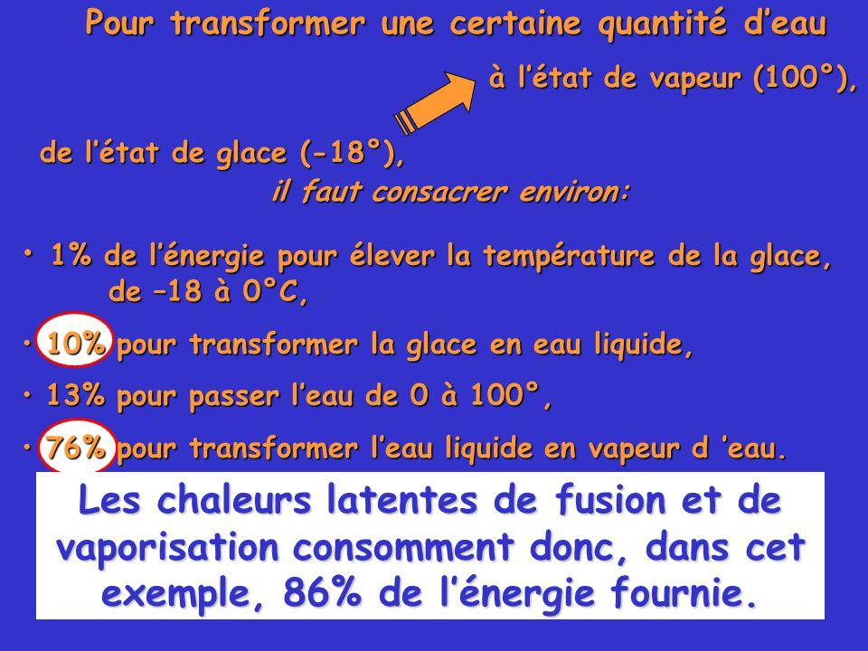 57 1% de l'énergie pour élever la température de la glace, de –18 à 0°C, 1% de l'énergie pour élever la température de la glace, de –18 à 0°C, 10% pour transformer la glace en eau liquide, 10% pour transformer la glace en eau liquide, 13% pour passer l'eau de 0 à 100°, 13% pour passer l'eau de 0 à 100°, 76% pour transformer l'eau liquide en vapeur d 'eau.
